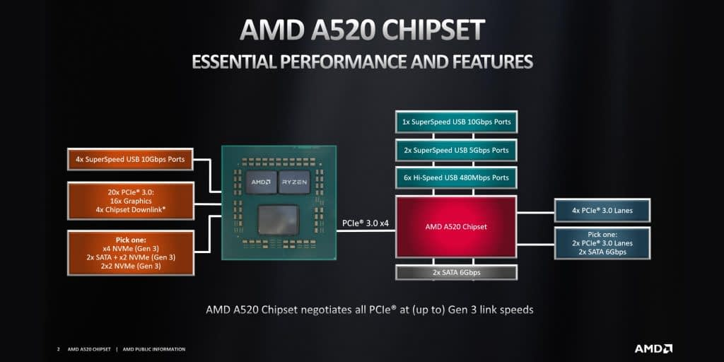 AMD Launches the A520 Chipset for Socket AM4 1
