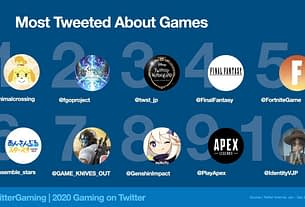 There Were Over 2 Billion Tweets About Gaming In 2020, Most Of It For Animal Crossing 3