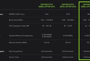 RTX 3060 On The Run, Meet The Mobile GPU 3