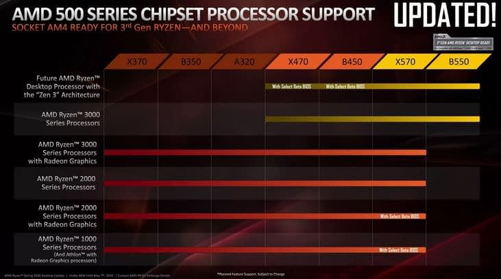 To B450 Or Not To B450, That Is The Ryzen 5000 Question 1